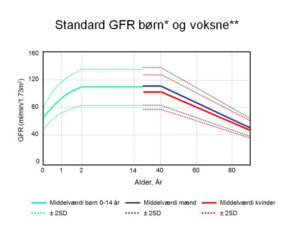 Figur 1. Referenceområde for overfladekorrigeret GFR, børn (23) og voksne (24).